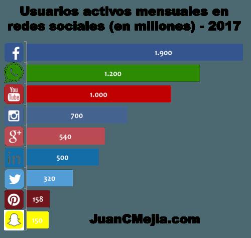 Usuarios-activos-en-redes-sociales-2017
